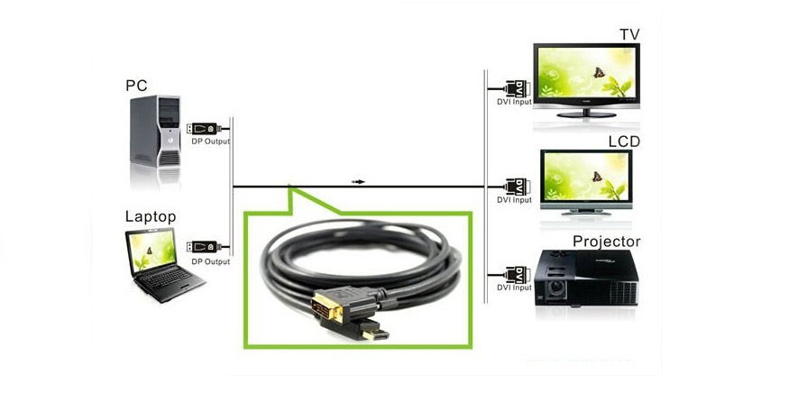 display port to dvi d cable
